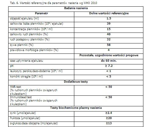 Wartości referencyjne dla parametrów nasienia WHO 2010