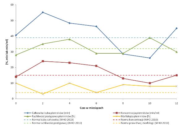 Wykres zmiennosc nasienia
