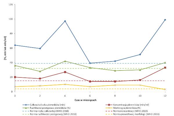 Wykres zmiennosc nasienia 2