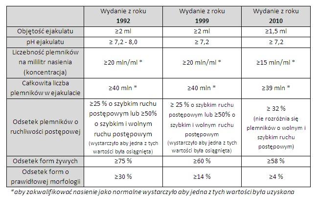 Tabela norm WHO